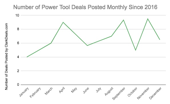 Number of power tool deals posted by ClarkDeals.com