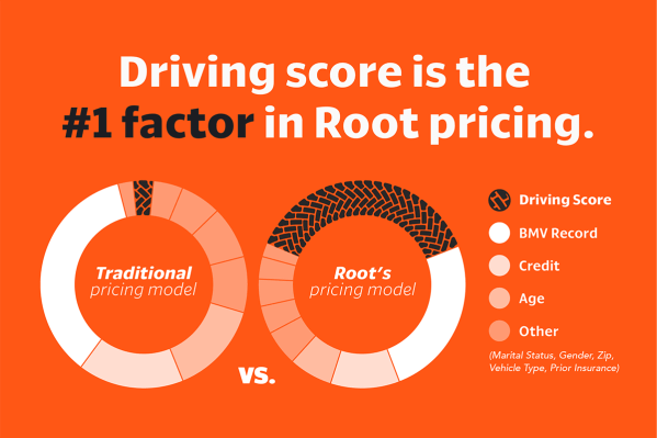 Driving score is the #1 factor in Root pricing