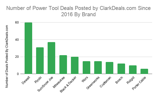 Number of Power Tool Deals Posted by ClarkDeals.com Since 2016 By Brand