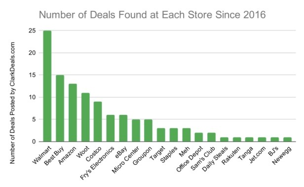 Where to Buy a Chromebook