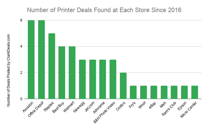Number of Printer Deals Found at Each Store Since 2016