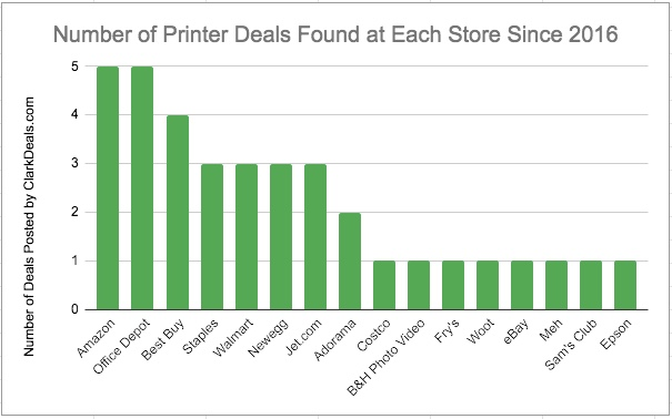 Graph showing the cheap printer deals posted by ClarkDeals including Amazon, Office Depot, Best Buy, Staples and Walmart