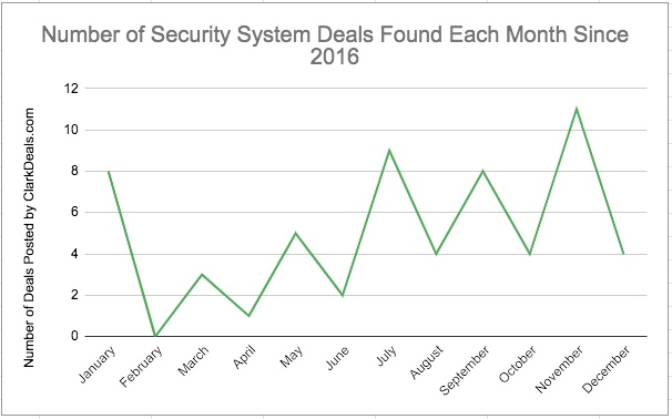 The best time to buy a wireless security system by month: January, July, September, November