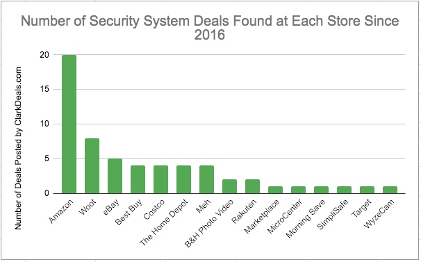 Where to buy a wireless security system including Amazon, Woot, eBay, Best Buy and Costco