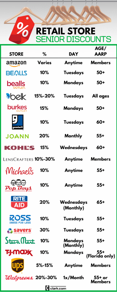 Senior discounts at various retail stores including Burkes, Goodwill, Rite Aid and more.
