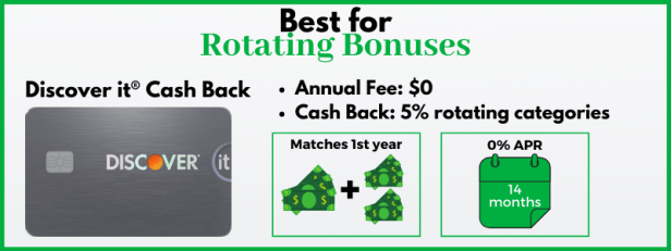 The Discover it card has rotating 5% cash back category and a one-time cash back match.