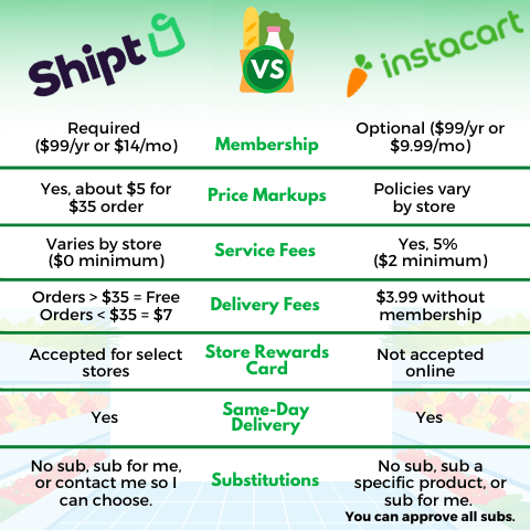 A chart comparing Shipt and Instacart including membership requirements, price markups, service and delivery fees, same-day delivery options and substitution preferences.