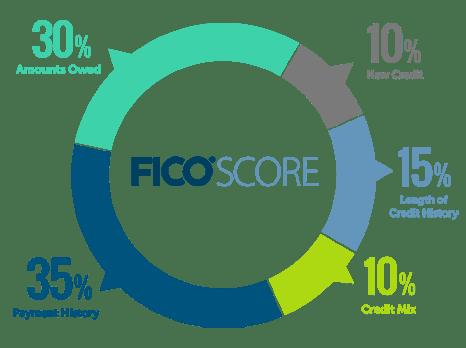 myFICO credit score graph