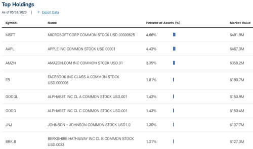 Schwab Total Stock Market Index Fund Holdings
