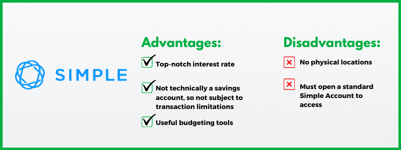 Simple offers a free high-yield online savings account with super competitive interest rates.