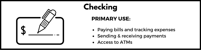 A bulleted list showing the primary uses of a checking account which are paying bills and tracking expenses, sending and receiving payments and accessing ATMs