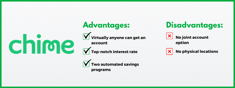 Chime is already one of the best online banks despite being relatively new.