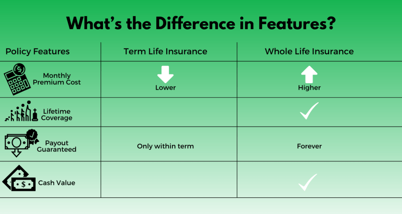 Term vs. Whole Life Insurance: Here are the differences.
