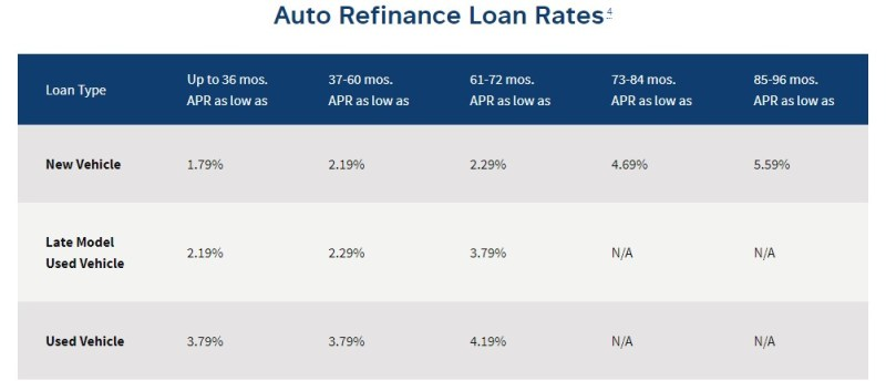 Navy Federal Credit Union has a full menu of car loan rates.