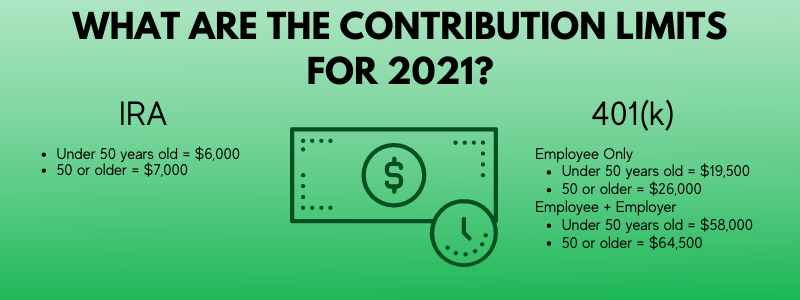 IRA vs. 401(k): 2021 contribution limits
