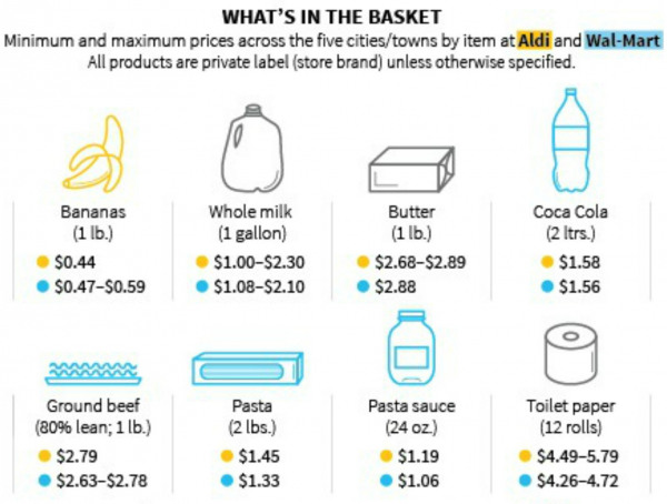 Walmart lowers prices to compete with Aldi