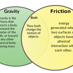 Compare And Contrast Mass Weight Venn Diagram Poulan 2150 Chainsaw Fuel Line Friction Gravity 8th Grade Science Picture