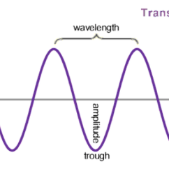 Electromagnetic Spectrum Diagram Labeled Dell Optiplex 760 Motherboard Properties Of Waves - 8th Grade Science