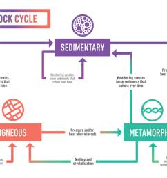 Rock Cycle - 8TH GRADE SCIENCE [ 800 x 1067 Pixel ]