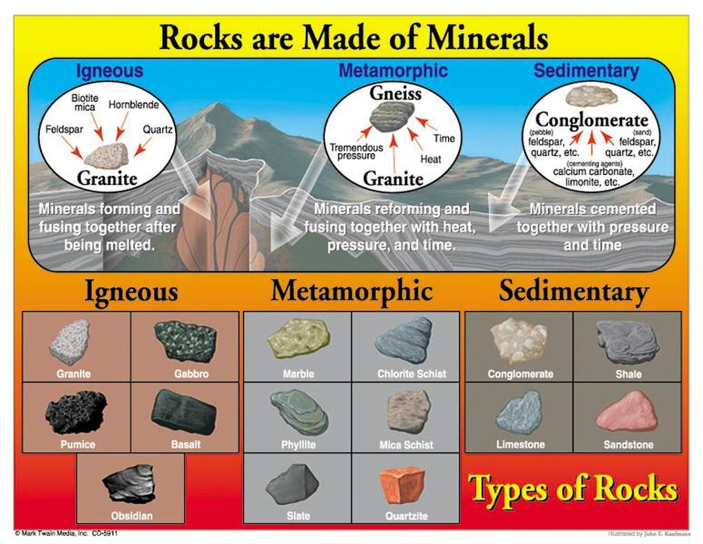 hight resolution of Rock Cycle - 8TH GRADE SCIENCE