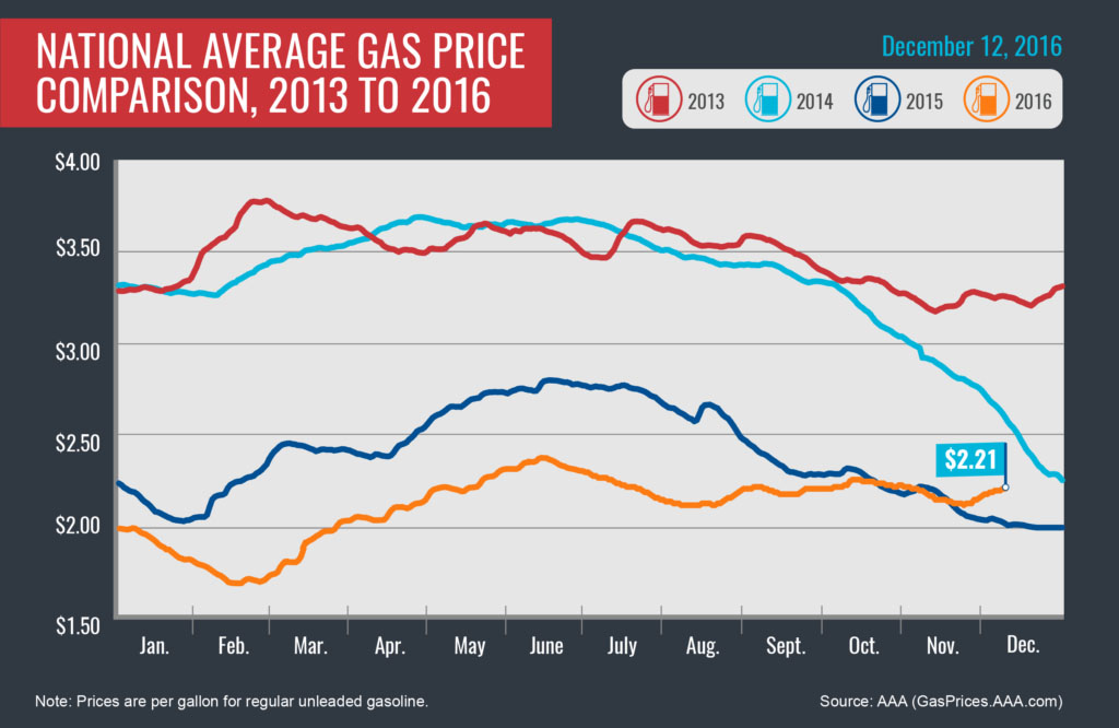 Aaa Says Gas Prices Have Risen For 14 Consecutive Days
