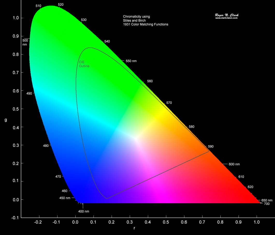hight resolution of stiles and birch chromaticity diagram with the cie xyz diagram outline note the colors inside the cir boundary are the same colors as those in figure 4c