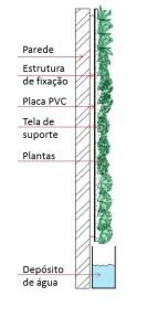 Esquema Jardim Vertical.