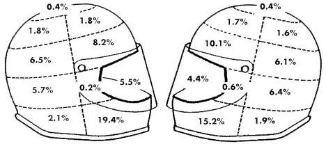 Safety in Numbers: Dietmar Otte's Motorcycle Helmet Impact