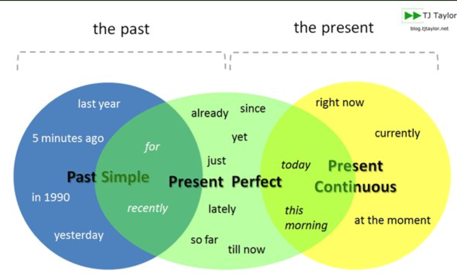Time Expressions Past Simple Present Perfect Present