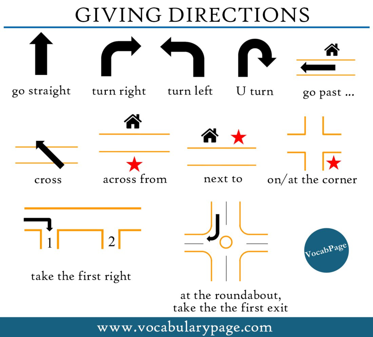 Giving Directions Info