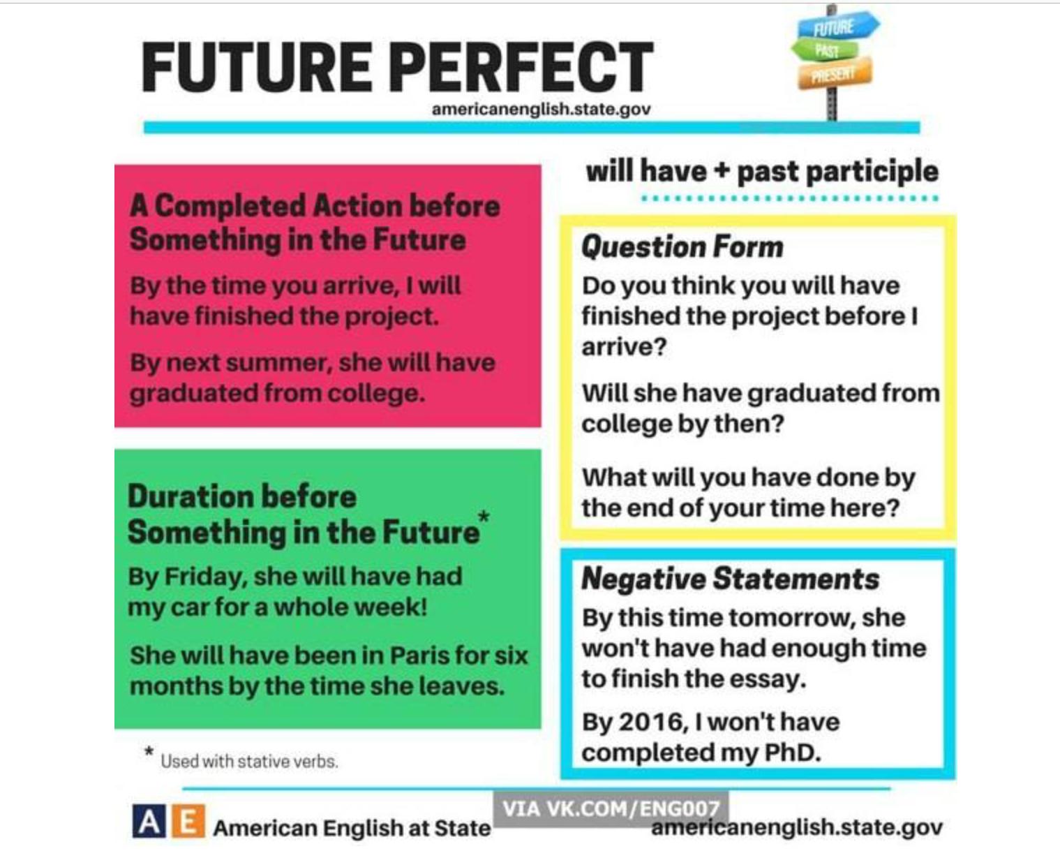 Future Perfect Vs Future Continuous Info Grammar