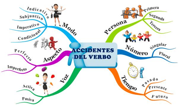verb-accident