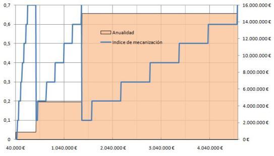 indice mecanización