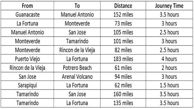 Costa Rica Journey Times