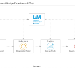 ledx consulting process [ 1160 x 812 Pixel ]