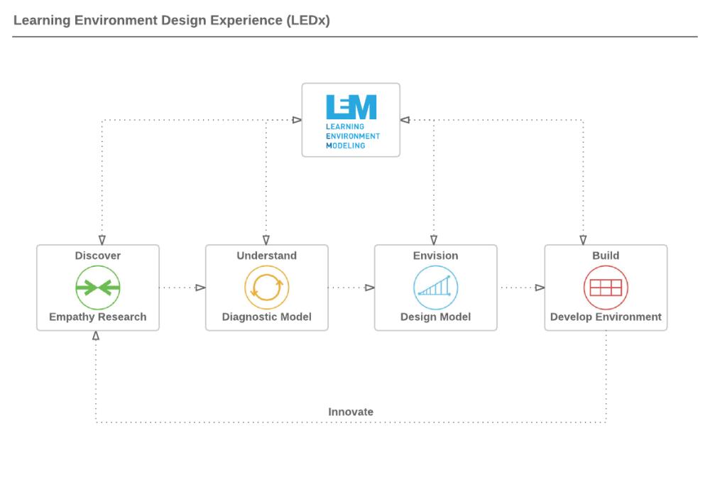medium resolution of ledx consulting process