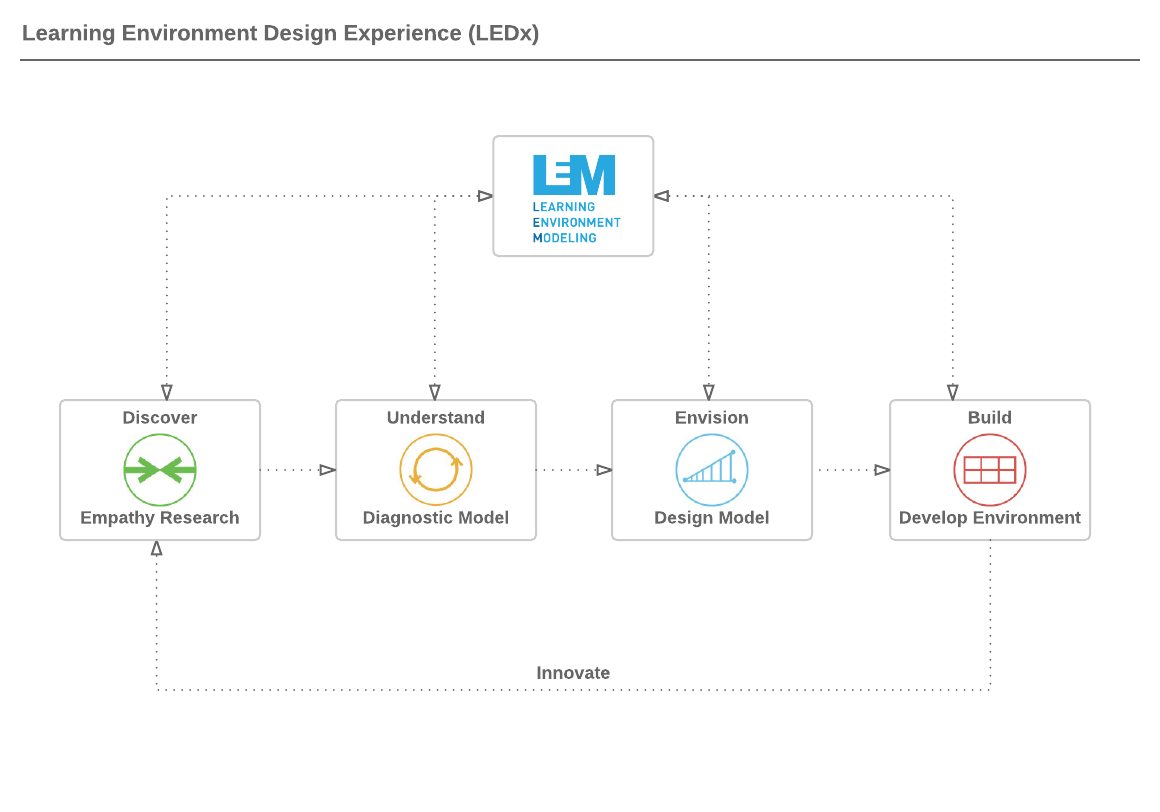 hight resolution of ledx consulting process