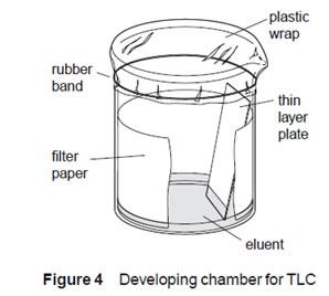 tlc plate development equipment