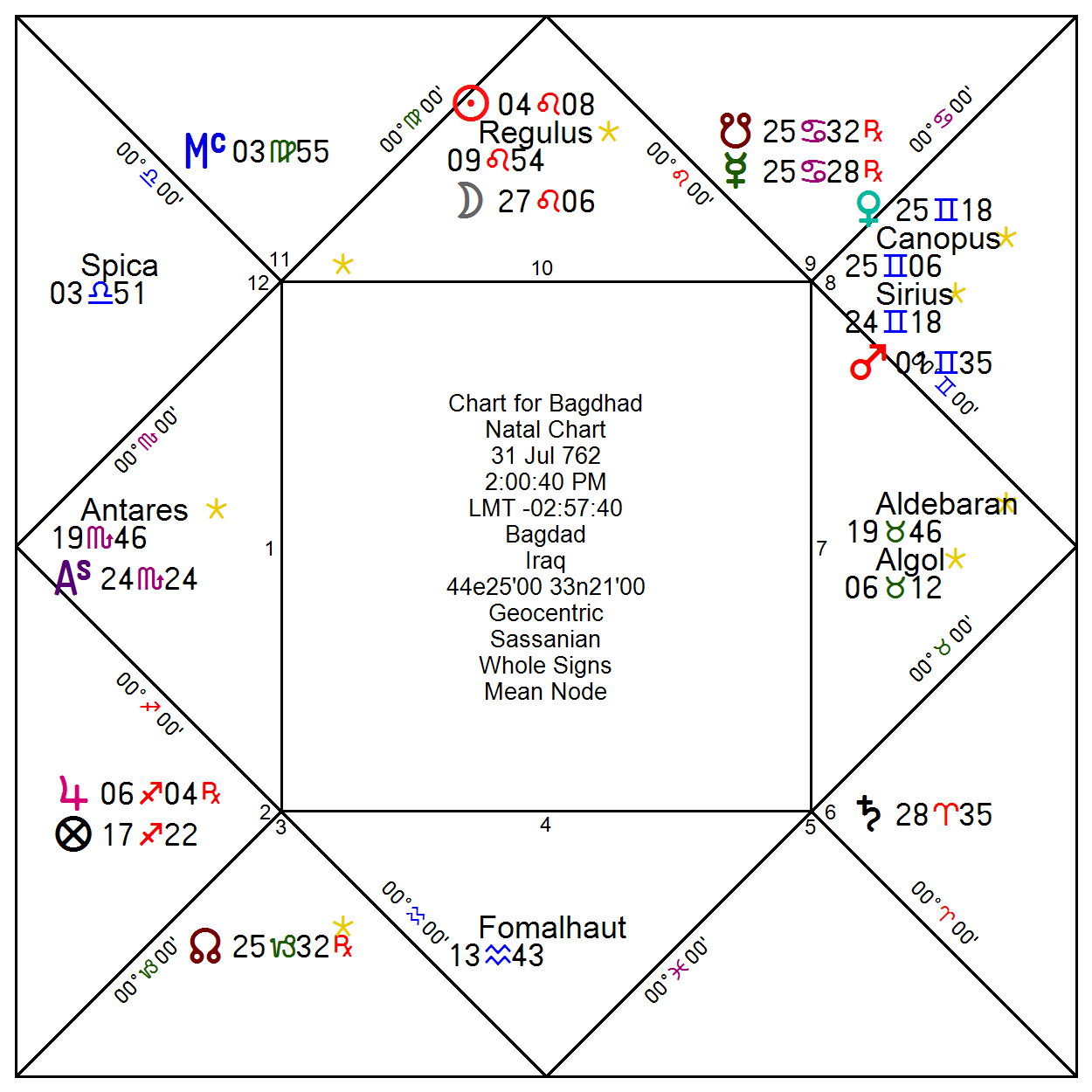 The Classical Astrologer