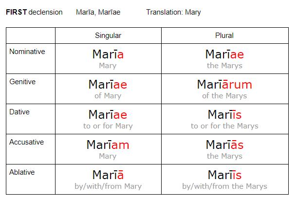 Marystemplusending