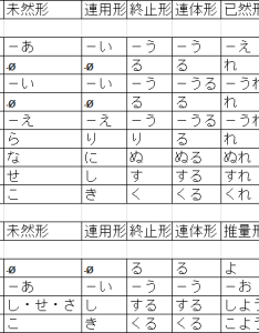 To review the main characteristics of conjugations here is  summary list also comparison classical verb japanese rh classicaljapanese wordpress