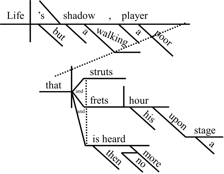 Compound predicate with direct objects. Sentence Diagrams A Classical Teacher S Journal