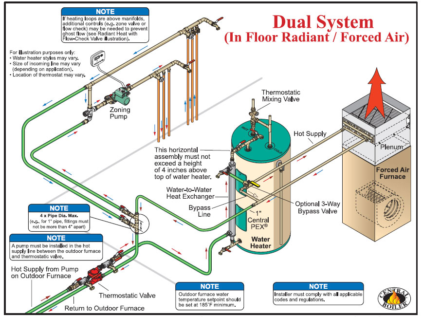 system and wiring classic comfort heating & supply  forced air wiring diagram #9