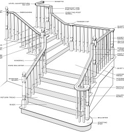 staircase diagram classic stairs and remodeling diagram of stairs source staircase wiring circuit  [ 1586 x 1467 Pixel ]