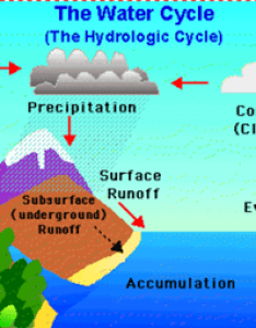 Water cycle also class natural resources rh classnotes