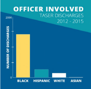 chicago-police-shootings-and-tasings-2