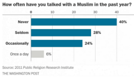 WashPost Americans Who Have Talked to a Muslim Person