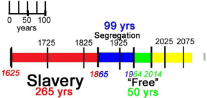 slavery-segregation-civil-rights-america-timeline