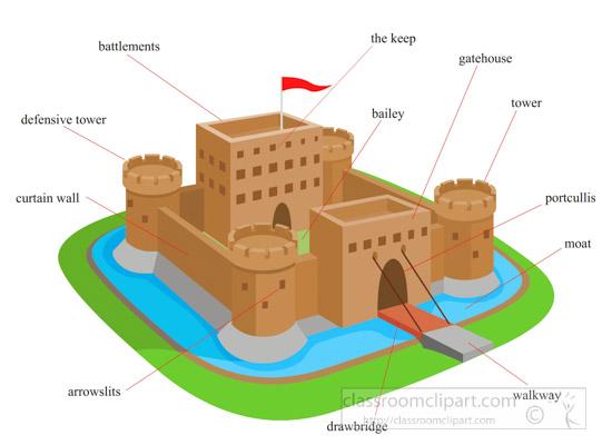 castle diagram with labels word problems sets venn diagrams castles clipart- parts-of-a-castle-clipart-710 - classroom clipart