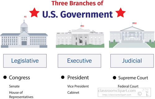 three branches of government diagram